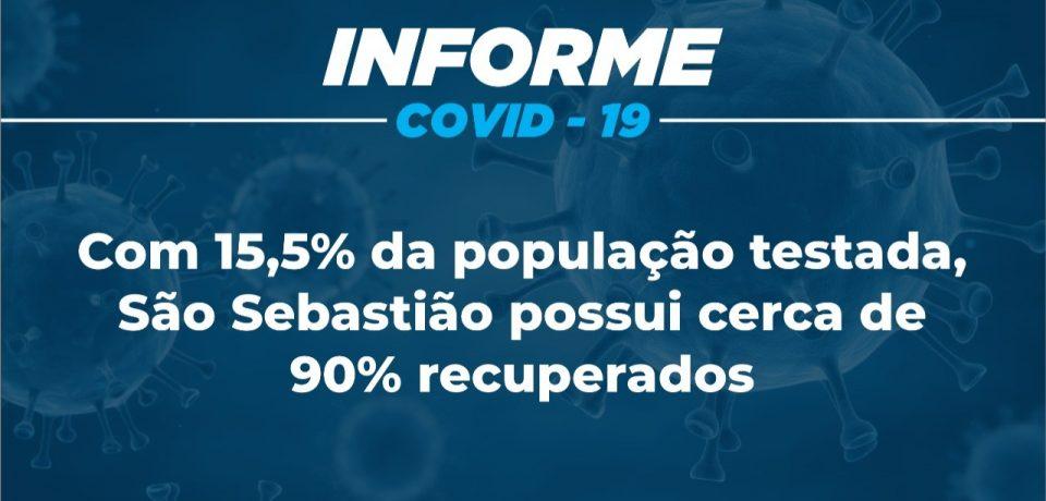 Com 15,5% da população testada, São Sebastião possui cerca de 90% recuperados